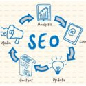 The Lowdown on SEO – why it so vital for your dental or medical website design